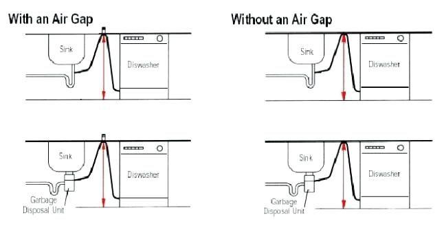No Air Gap For Dishwasher Dishwasher Air Gap Vs High Loop Dishwasher Air Gap Installation Without Garbage Disposal Dishwasher Air Gap Dishwasher Gap