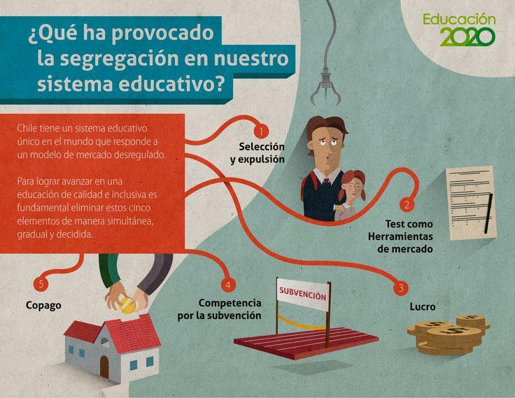Estos son los 5 elementos que han llevado a nuestro sistema educativo a ser uno de los más segregados del mundo.