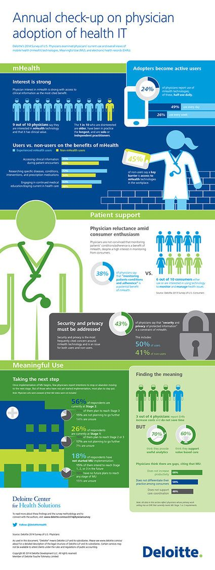 Deloitte | Annual check-up on physician adoption of health IT | mHealth | Meaningful Use | Electronic Health Records | ehealth | Scoop.it