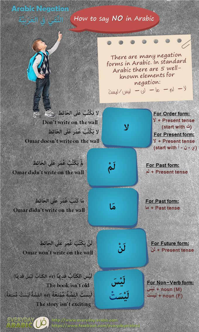 A new grammar post has been released. A very common mistake when negation in Arabic language, لا is not the only one