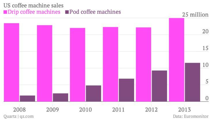US coffee machine sales Drip coffee machines versus Pod coffee machines
