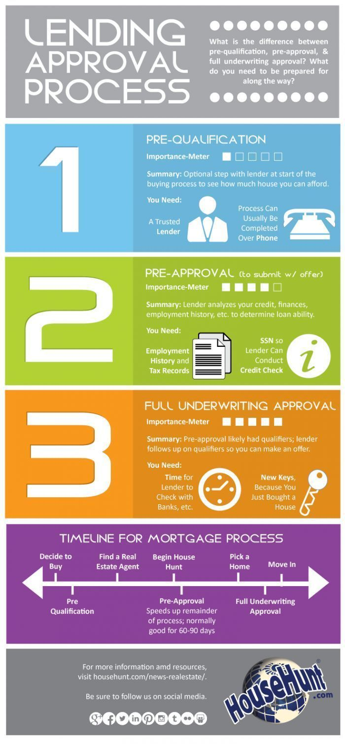 Three Types Of Lending Approvals Infographics Mortgage Amortization Calculato Mortgage Payoff Real Estate Infographic Mortgage Loans First Time Home Buyers