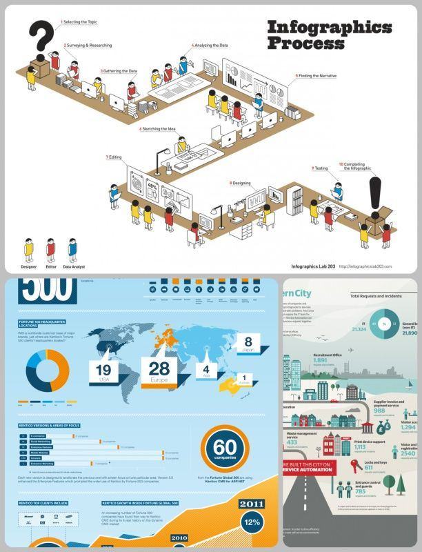 What Infographics Do In 2020 Infographic Web Design Mind Map