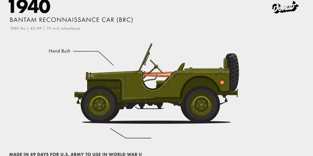 Watch the Jeep Evolve From Military Vehicle to Today's Wrangler