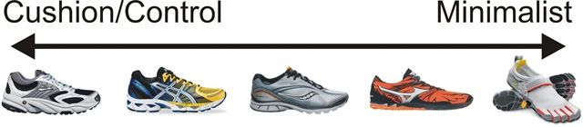 A Case Study Comparing Minimalist Design Running Shoes with Traditional Motion Control Foam Core Running Shoes @ http://www.scitechnol.com/peer-review/a-case-study-comparing-minimalist-design-running-shoes-with-traditional-motion-control-foam-core-running-shoes-qQpD.php?article_id=4890