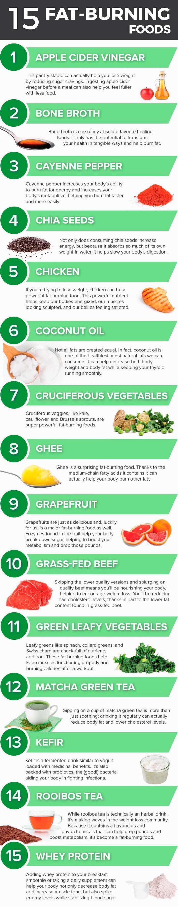 Best foods to help you burn fat.15 fat burning foods
