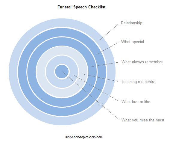 Funeral Speech Topic  Checklists