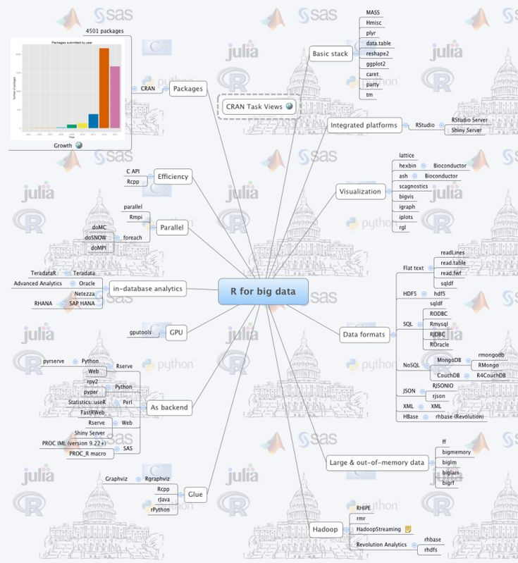R for Big Data in One Picture - Data Science Central