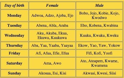 Ajoba is my name!   Ghanaian day names