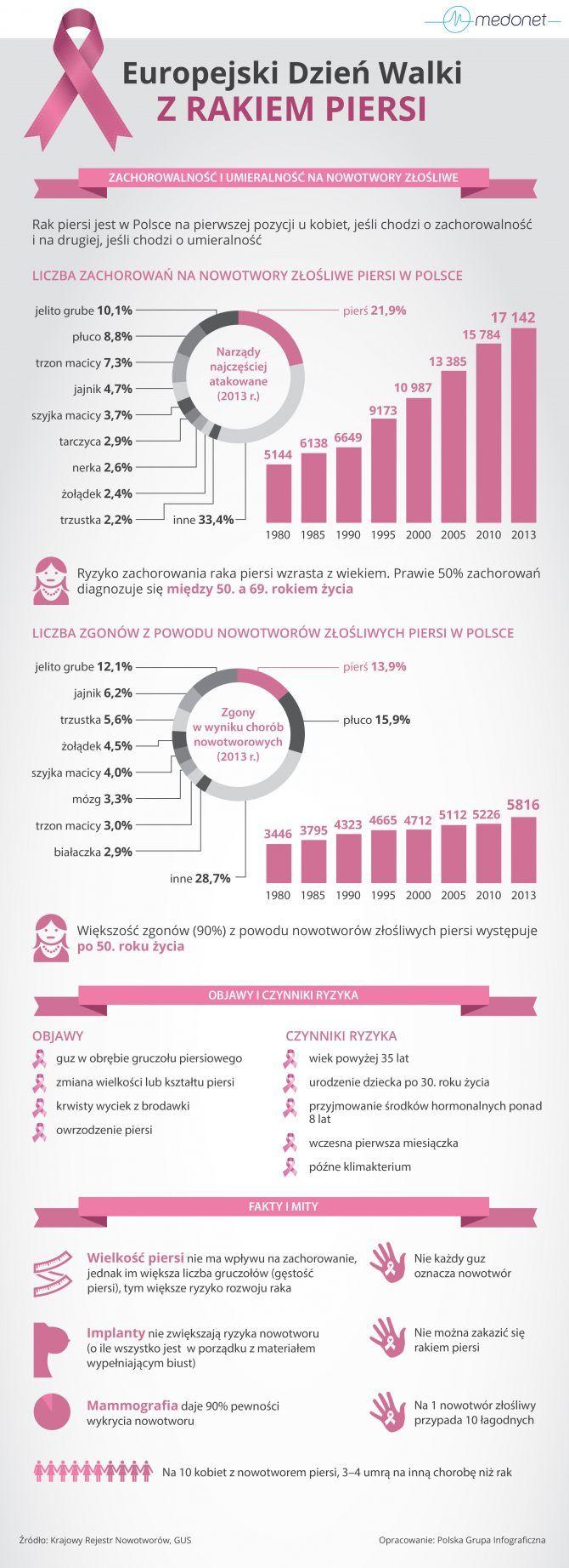 Rak piersi. Co mówią statystyki? Ile kobiet umiera na raka piersi? Czy nowotwór piersi jest wyleczalny?