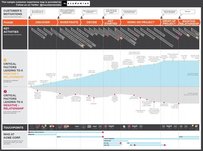 187 best journey maps images on Pinterest Info graphics, Customer - fresh software blueprint sample