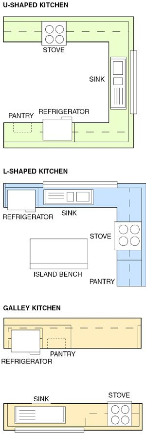 "The large expanse of counter space gives two people enough space to work without bumping into each other. This layout has an open side that usually leads to the adjacent family room or breakfast area or a combination of the two. ""The cook is not isolated,"" Rose says. The other side of the U is a dead end, so there is no traffic going through there to disturb the cook."