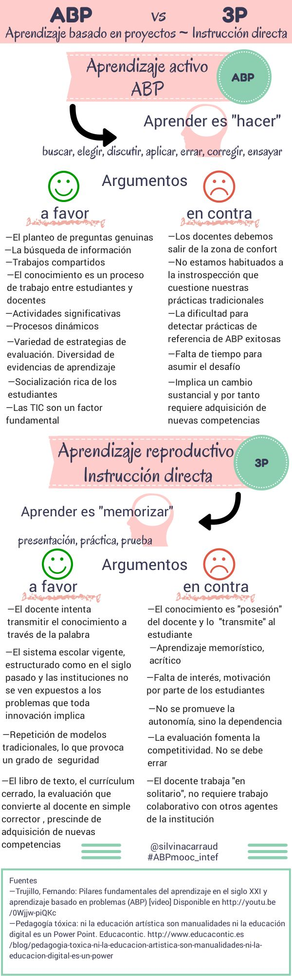Aprendizaje activo vs Aprendizaje reproductivo #infografia #infographic #education