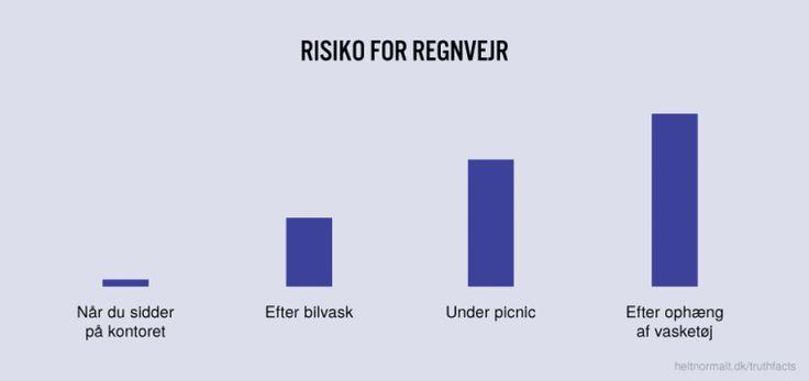 Risiko for regnvejr