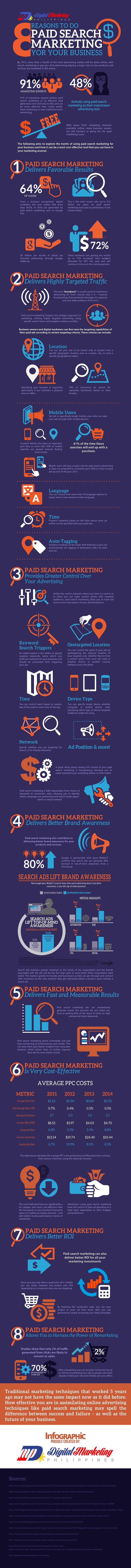 Acht redenen waarom je betaalde zoekmachine-marketing in moet zetten voor je bedrijf.
