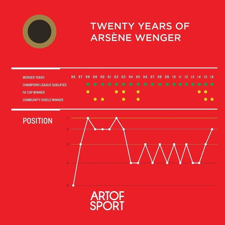 Thank you Mr Wenger. Arsenal is a club formed by your will and vision.  #Arsenal #afc #coyg #gunners #gooners #wenger