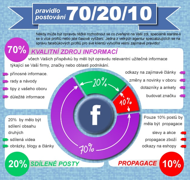 Facebook postování  70/20/10 pravidlo pro správu obsahu na Facebooku: 70% obsahu, který sdílíte na Facebooku by měly být zdrojem materiálu a obsahové hodnotné příspěvky. 20% by mělo být sdílení obsahu druhých. a pouze 10% by měl být propagační obsah.