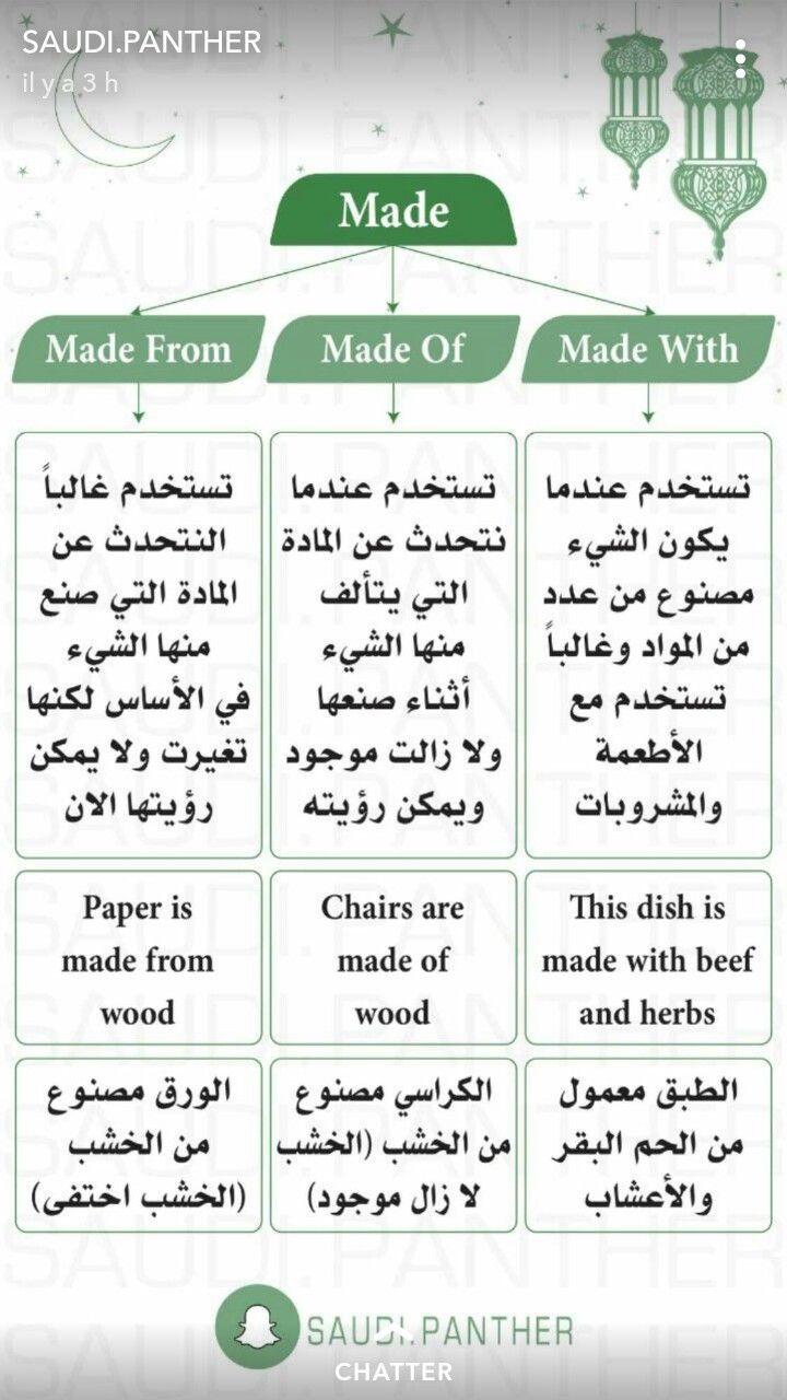 Pin By Maher Alwan On Learn English تعلم الانجليزية English Language Learning Grammar English Language Teaching Learn English Words