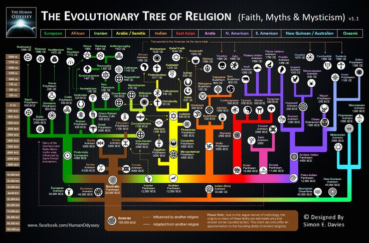 The Evolution of Religion - Awesome Diagram Shows How Human Religions Evolved