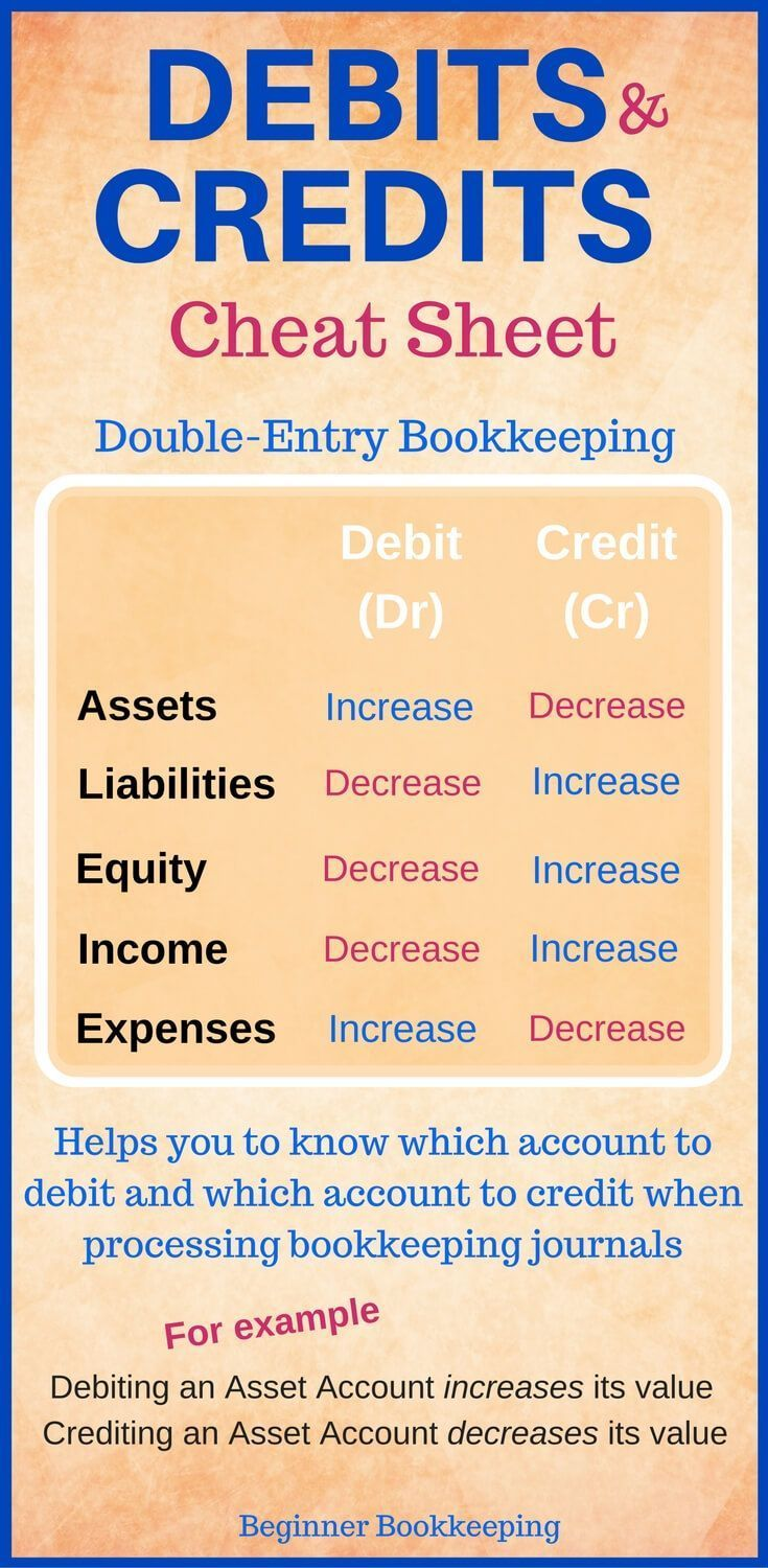 Debits And Credits Cheat Sheet Used In Bookkeeping Double Entry
