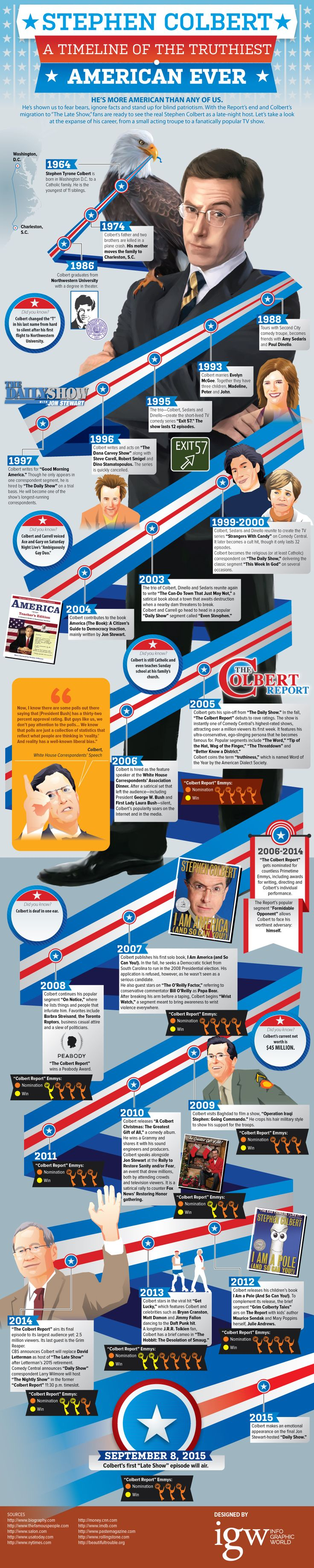 Move over late night television and make room for Stephen Colbert. Midnight TV watchers have a lot to look forward to with this fellow. #infographic