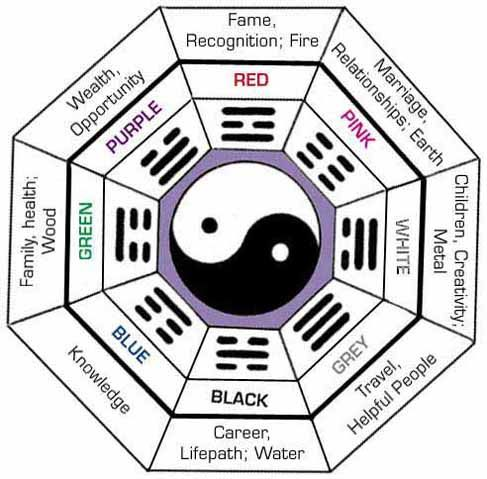 an easy guide to feng shui decorating - Feng Shui Decorating