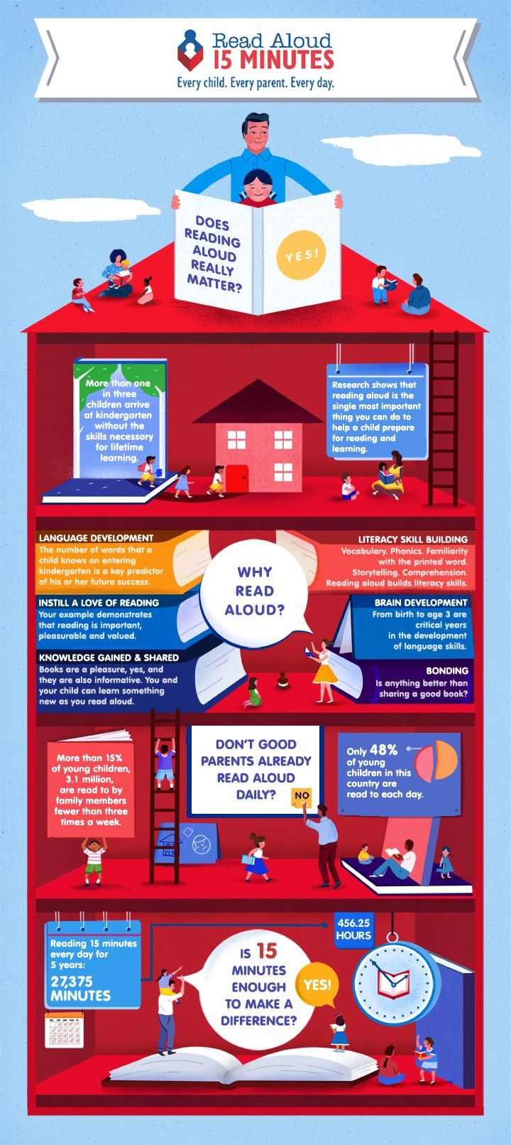 Read Aloud - Importance of Reading Aloud.  Every child. Every parent (Every caregiver) Every day.