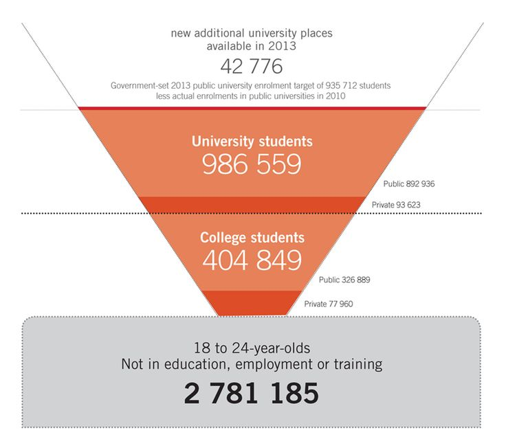 South African Higher Education Open Data | Center for Higher Education Transformation