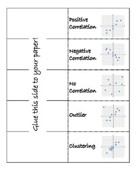 I used this foldable when teaching the vocabulary for scatter plots. The students had an easy time of taking notes are grasped the correlations quickly. Print double-sided for best results. Great to use with an interactive notebook.