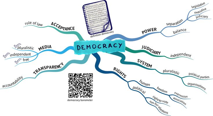Trying to define democracy.