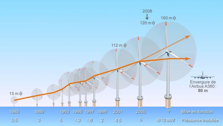 énergie éolienne fonctionnement | Eoliennes Offshore