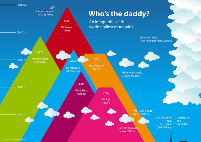 Cycle 1 Week 15: Who's the daddy? Tallest mountains in the world with scale of largest human objects and cloud heights in comparison.