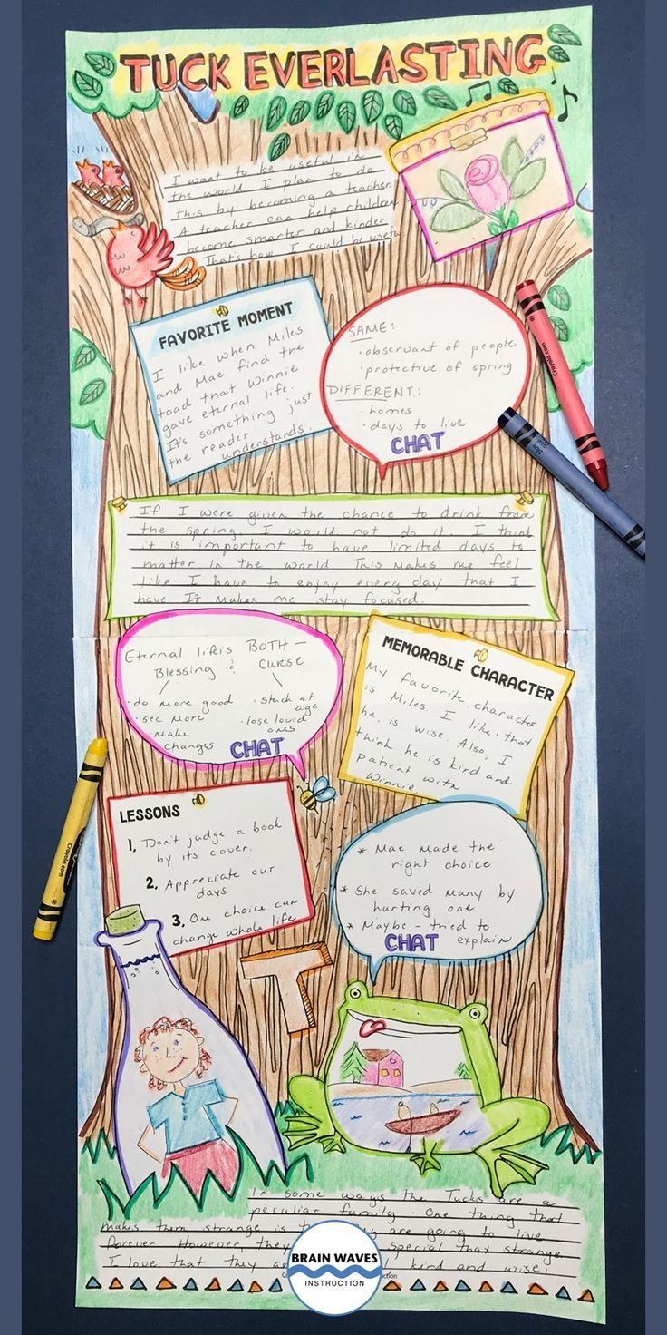 Tuck Everlasting End Of The Book Project Doodle Poster And Task