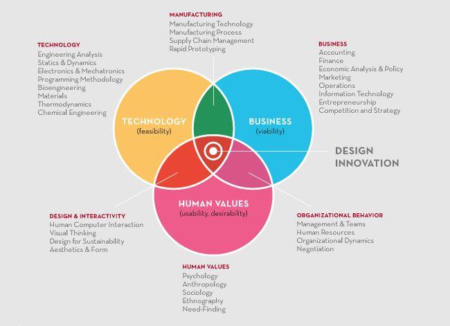 design thinking metodologia - Pesquisa Google