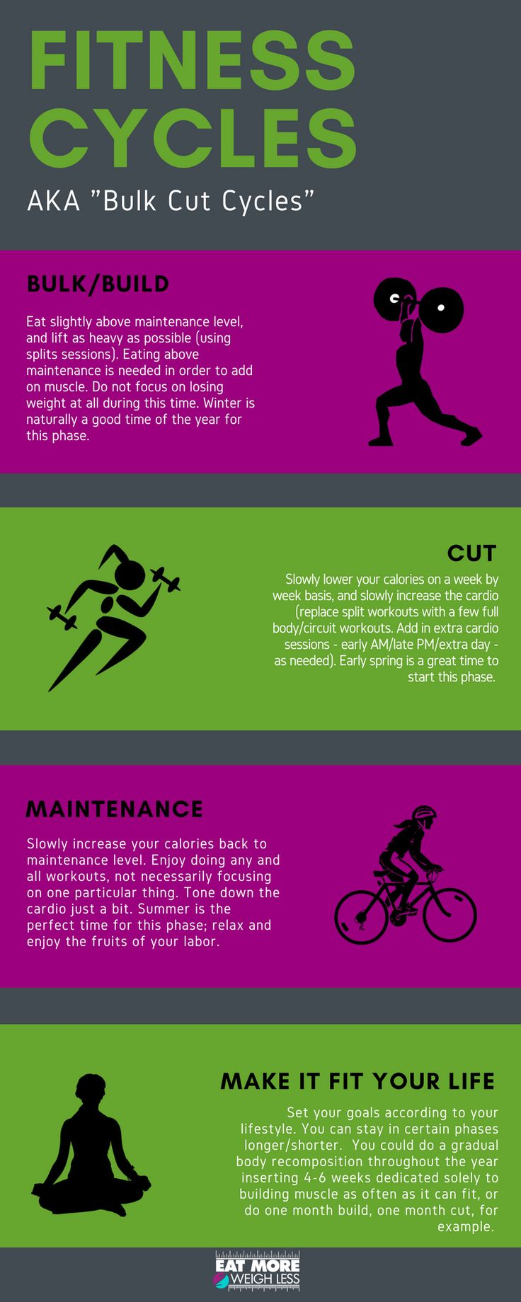 """Q: I've heard you talk a lot about you being in different """"phases."""" Can you describe your """"Fitness Cycles"""" or """"Bulk Cut Cycles?"""". Visit for detailed answer on bulks, cuts and maintenance cycles. #buildmuscle #fatloss #weightloss #strengthtraining"""