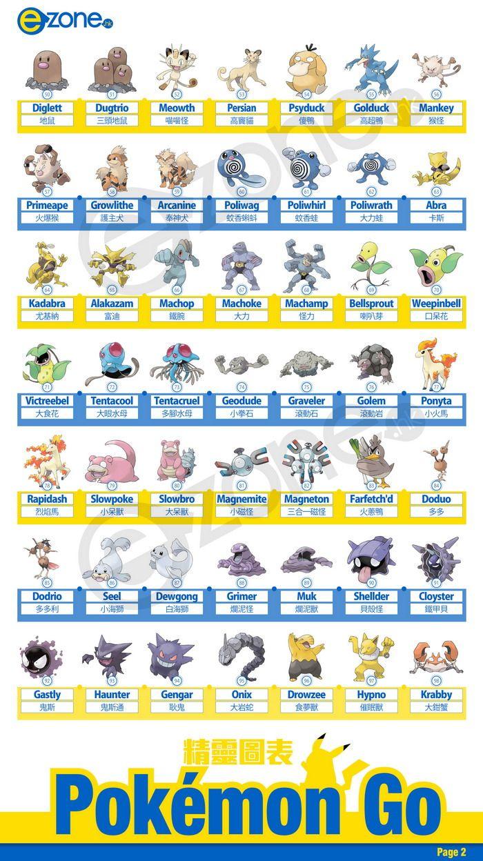 Pokemon Go 港版精靈圖鑑 【一篇睇盡】151 隻寵物中英文名字及編號!全齊 – PokemonGo精靈圖鑑 – 寵物小精靈 ...