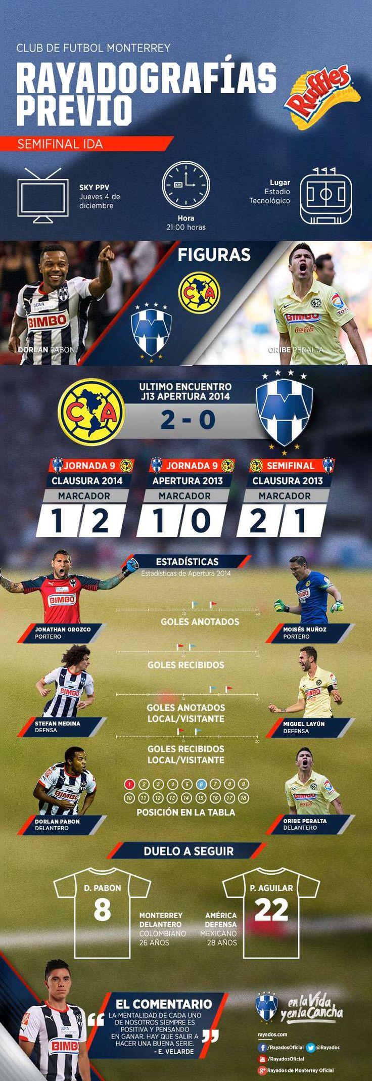 La #Rayadografía previa al partido de Ida en Semifinales es presentada por Ruffles MX. Para ver la imagen y más detalles da clic aquí: http://www.rayados.com/primer-equipo/rayadografia-rayados-vs-america-previa-semifinales,74993178cba0a410VgnVCM4000009bcceb0aRCRD.html