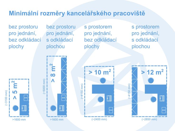 Minimum dimensions of offices - requirements by Czech standards