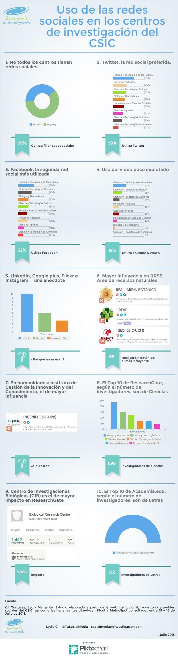 Uso de las redes sociales en los centros de investigación del CSIC. Análisis en el blog: http://socialmediaeninvestigacion.com/csic-redes-sociales-generales-cientificas-ii/