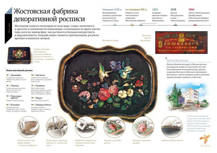 Жостовские подносы популярны во всем мире. Секрет заключается в простоте и лаконичности композиции, составленных из ярких цветов, чаще всего...