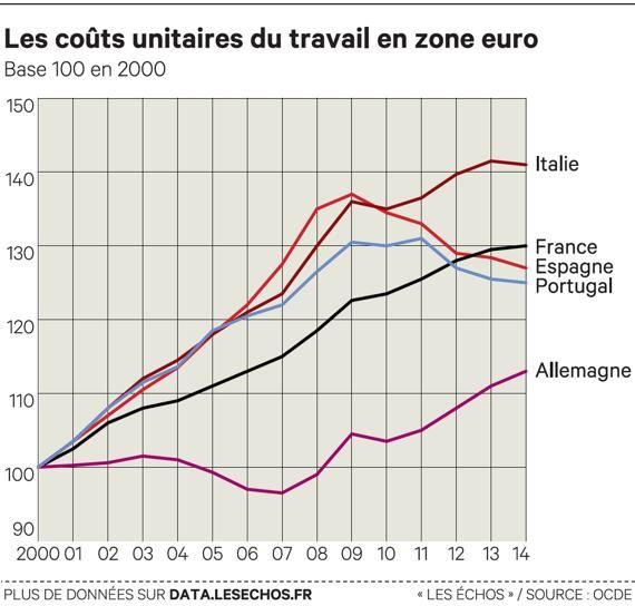 Competitività: il costo del lavoro in zona Euro...serve altro?