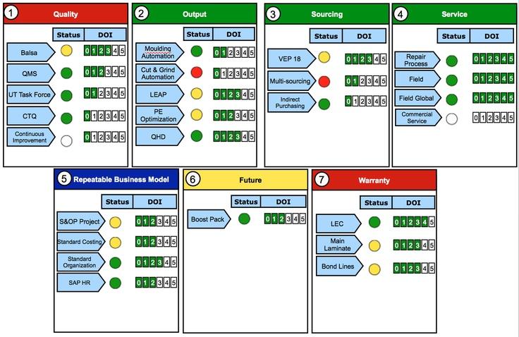 Example of Cockpit  Project Portfolio Management  Portfolio management Projects Diagram