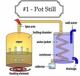 Pot still - Wikipedia, the free encyclopedia