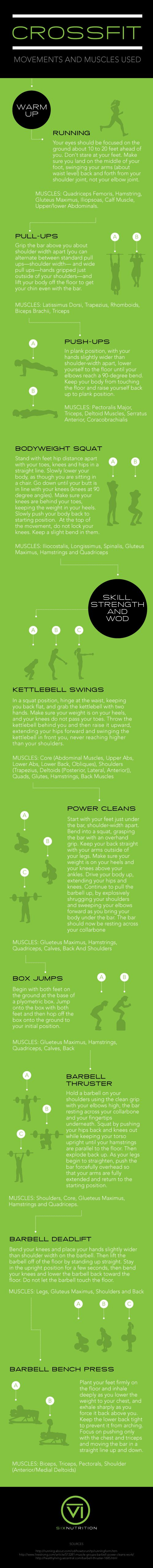 Crossfit | Muscles and Movements Involved