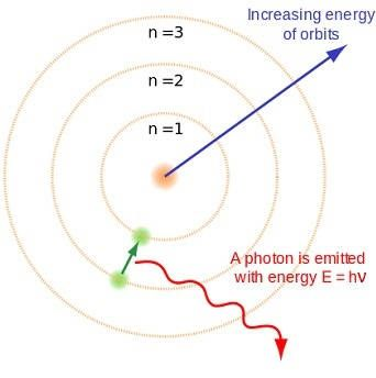 Bohr's model of the atom, showing a small positive nucleus, electrons orbit in levels, or 'shells'. Levels have lower energies the closer they are to the nucleus, when an electron moves into a lower energy shell, it emits the excess energy in the form of a photon.