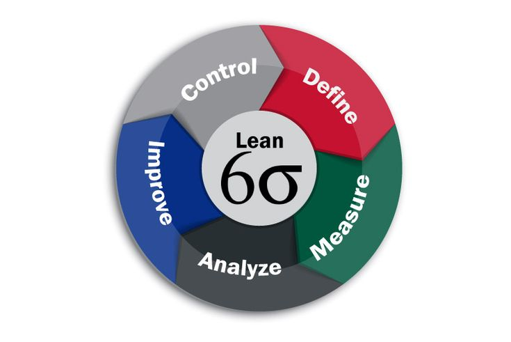 Although Six Sigma and Lean Six Sigma have the same goal of eliminating waste and improving processes, they use different methodologies to achieve the goals. #SixSigma #LeanSixSigma #SixSigmaCertification