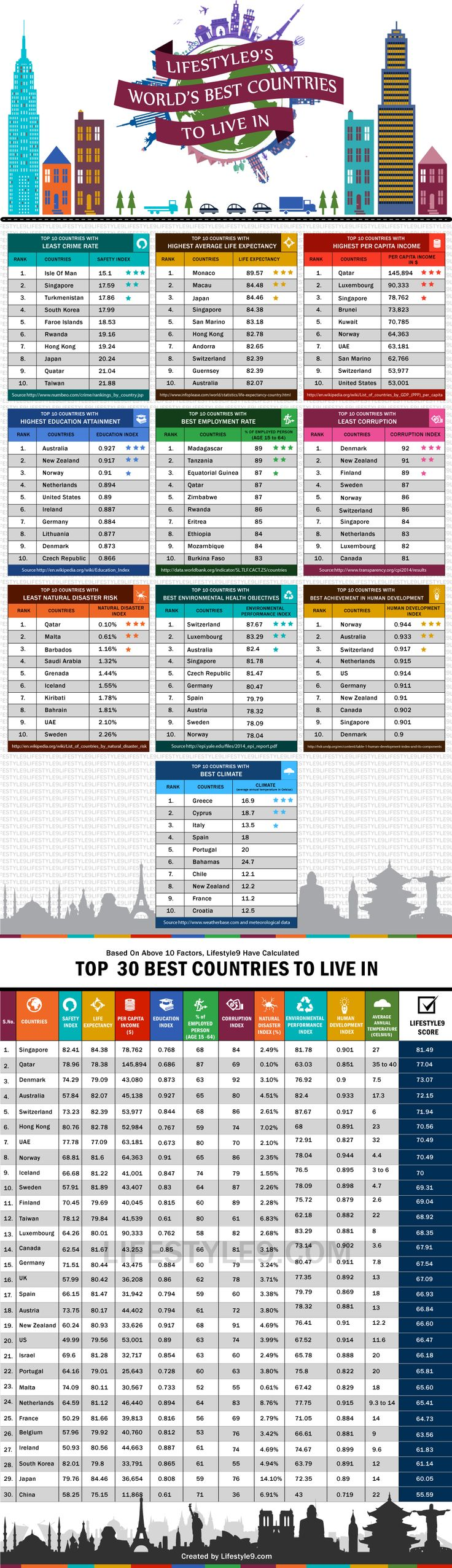 best country to live in the world