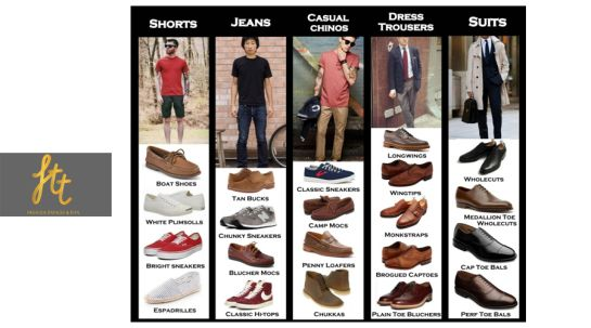 #Men need to worry as much as #women to get the right match of shoes .A #sportsshoe, #desertboots, #sneakers, #formalblack shoes, #brownboat shoes and  lace up brogue are a must have as they could be matched with any #dress and occasion. Bright colours are very much in vogue and make a statement of its own.