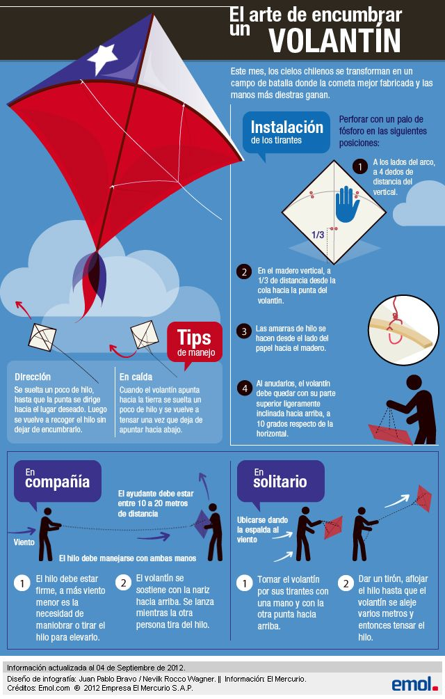 Infografía: Conoce el arte de encumbrar un Volantín | Emol.com
