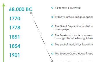 History for kids - Australian history timeline